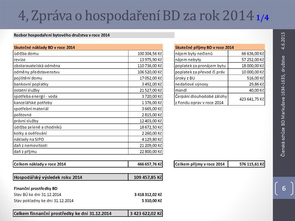 4, Zpráva o hospodaření BD za rok 2014 1/4 4.6.2015 6 Členská schůze BD Markušova 1634-1635, družstvo