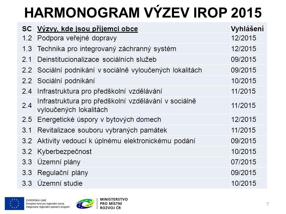 HARMONOGRAM VÝZEV IROP 2015 SCVýzvy, kde jsou příjemci obceVyhlášení 1.2Podpora veřejné dopravy12/2015 1.3Technika pro integrovaný záchranný systém12/