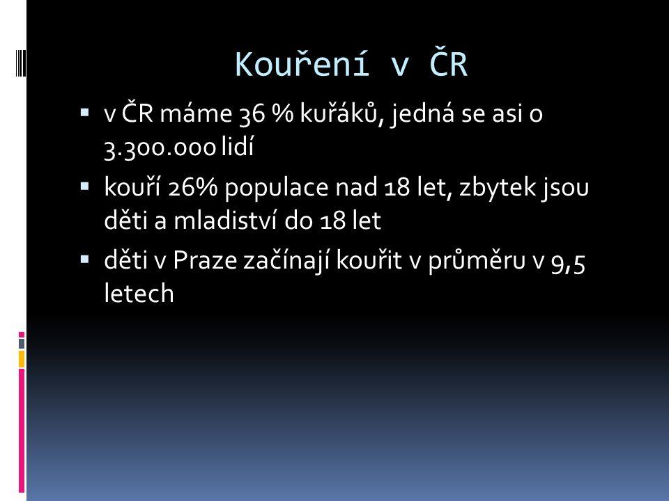 Kouření v ČR  v ČR máme 36 % kuřáků, jedná se asi o 3.300.000 lidí  kouří 26% populace nad 18 let, zbytek jsou děti a mladiství do 18 let  děti v P