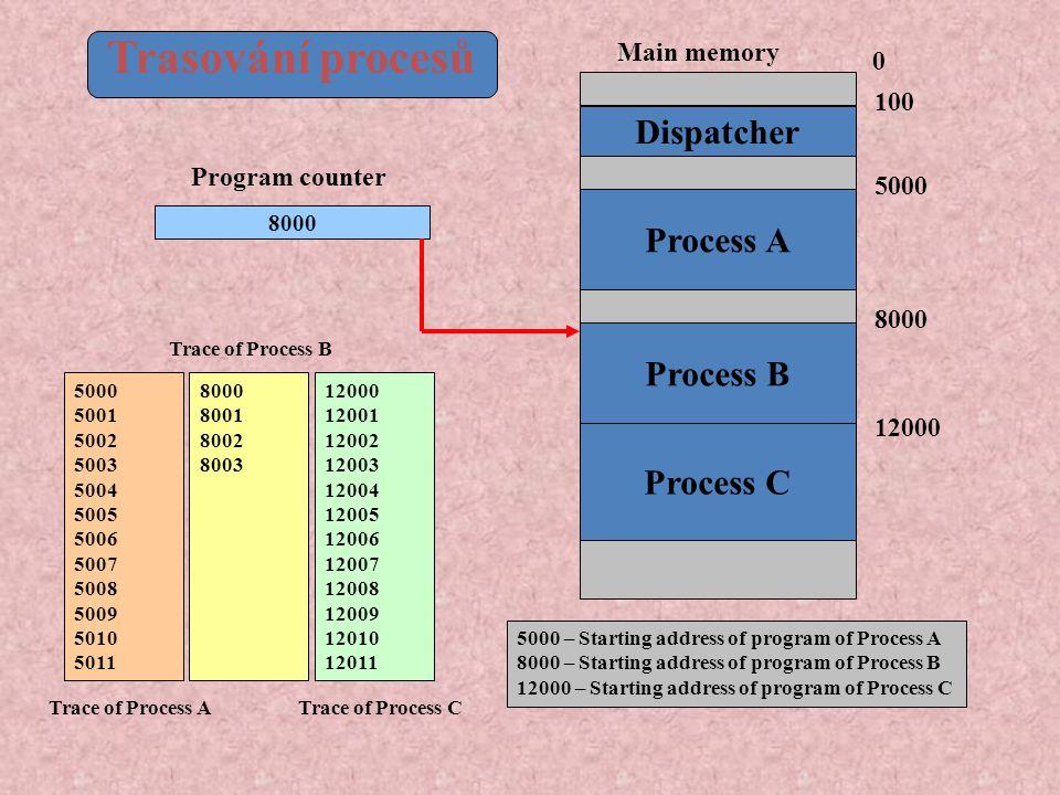 5000 5001 5002 5003 5004 5005 5006 5007 5008 5009 5010 5011 8000 8001 8002 8003 12000 12001 12002 12003 12004 12005 12006 12007 12008 12009 12010 12011 Trace of Process A Trace of Process B Trace of Process C 5000 – Starting address of program of Process A 8000 – Starting address of program of Process B 12000 – Starting address of program of Process C Trasování procesů Process C Process A Process B Dispatcher 0 100 5000 8000 12000 8000 Main memory Program counter