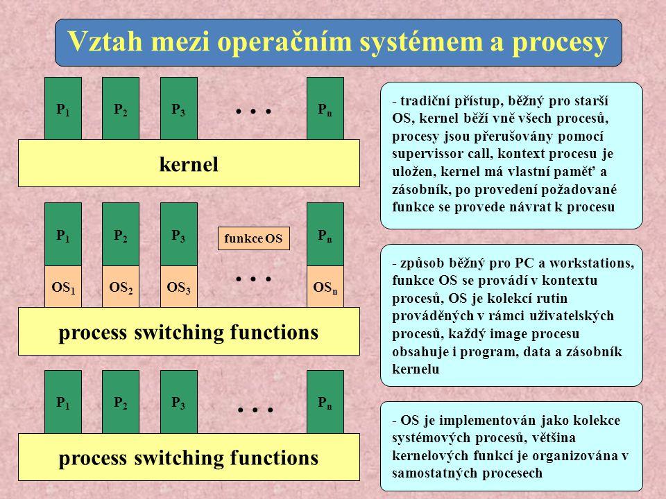 P1P1 OS 1 kernel... Vztah mezi operačním systémem a procesy process switching functions... P1P1 P2P2 P3P3 PnPn P2P2 P3P3 PnPn OS 2 OS 3 OS n P1P1 P2P2