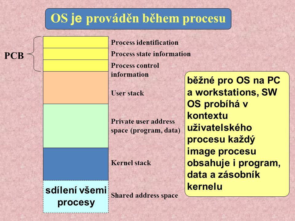 OS je prováděn během procesu PCB Process identification Process state information Process control information User stack Private user address space (program, data) Kernel stack Shared address space běžné pro OS na PC a workstations, SW OS probíhá v kontextu uživatelského procesu každý image procesu obsahuje i program, data a zásobník kernelu sdílení všemi procesy