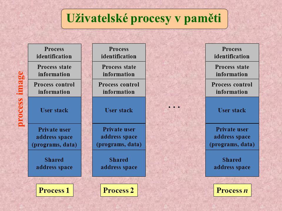 Uživatelské procesy v paměti Process identification Process state information Process control information User stack Private user address space (progr