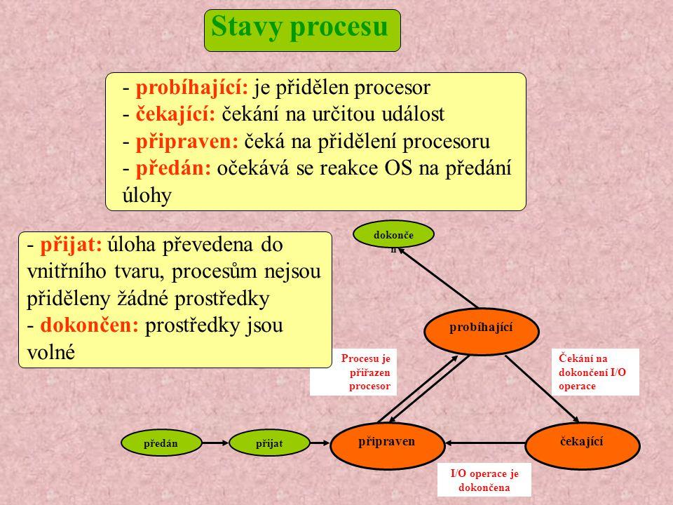 připraven probíhající čekající předánpřijat dokonče n Procesu je přiřazen procesor Čekání na dokončení I/O operace I/O operace je dokončena - probíhající: je přidělen procesor - čekající: čekání na určitou událost - připraven: čeká na přidělení procesoru - předán: očekává se reakce OS na předání úlohy - přijat: úloha převedena do vnitřního tvaru, procesům nejsou přiděleny žádné prostředky - dokončen: prostředky jsou volné Stavy procesu