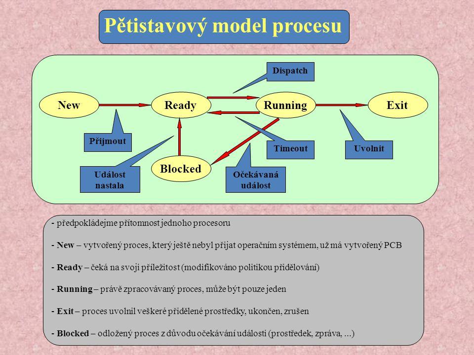Pětistavový model procesu - předpokládejme přítomnost jednoho procesoru - New – vytvořený proces, který ještě nebyl přijat operačním systémem, už má vytvořený PCB - Ready – čeká na svoji příležitost (modifikováno politikou přidělování) - Running – právě zpracovávaný proces, může být pouze jeden - Exit – proces uvolnil veškeré přidělené prostředky, ukončen, zrušen - Blocked – odložený proces z důvodu očekávání události (prostředek, zpráva,...) New Ready Running Blocked Exit Dispatch Timeout Přijmout Očekávaná událost Událost nastala Uvolnit