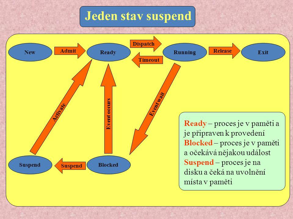 Jeden stav suspend New Admit Dispatch Release Timeout Suspend Activate Event occurs Event wait ReadyRunningExit SuspendBlocked Ready – proces je v pam