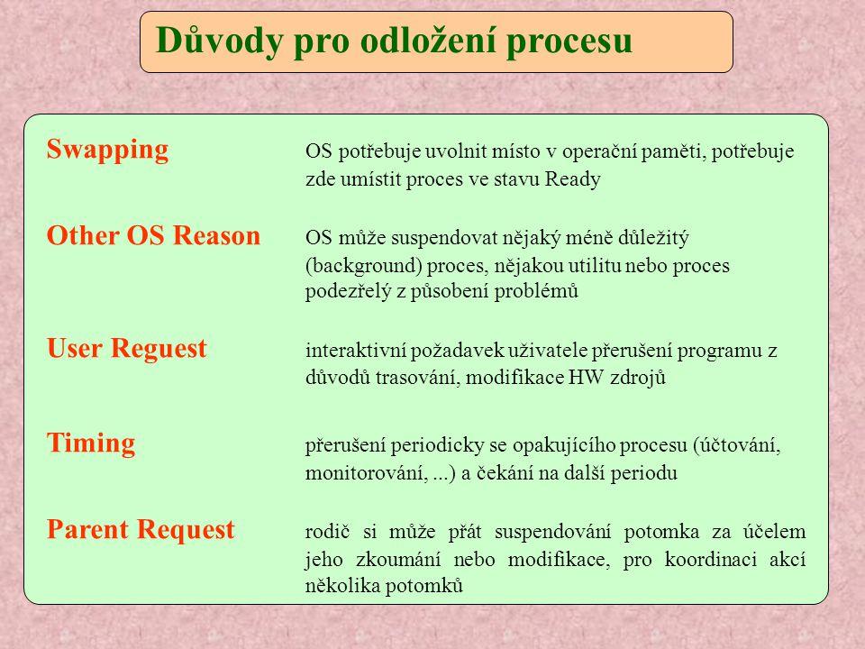 Důvody pro odložení procesu Swapping OS potřebuje uvolnit místo v operační paměti, potřebuje zde umístit proces ve stavu Ready Other OS Reason OS může suspendovat nějaký méně důležitý (background) proces, nějakou utilitu nebo proces podezřelý z působení problémů User Reguest interaktivní požadavek uživatele přerušení programu z důvodů trasování, modifikace HW zdrojů Timing přerušení periodicky se opakujícího procesu (účtování, monitorování,...) a čekání na další periodu Parent Request rodič si může přát suspendování potomka za účelem jeho zkoumání nebo modifikace, pro koordinaci akcí několika potomků