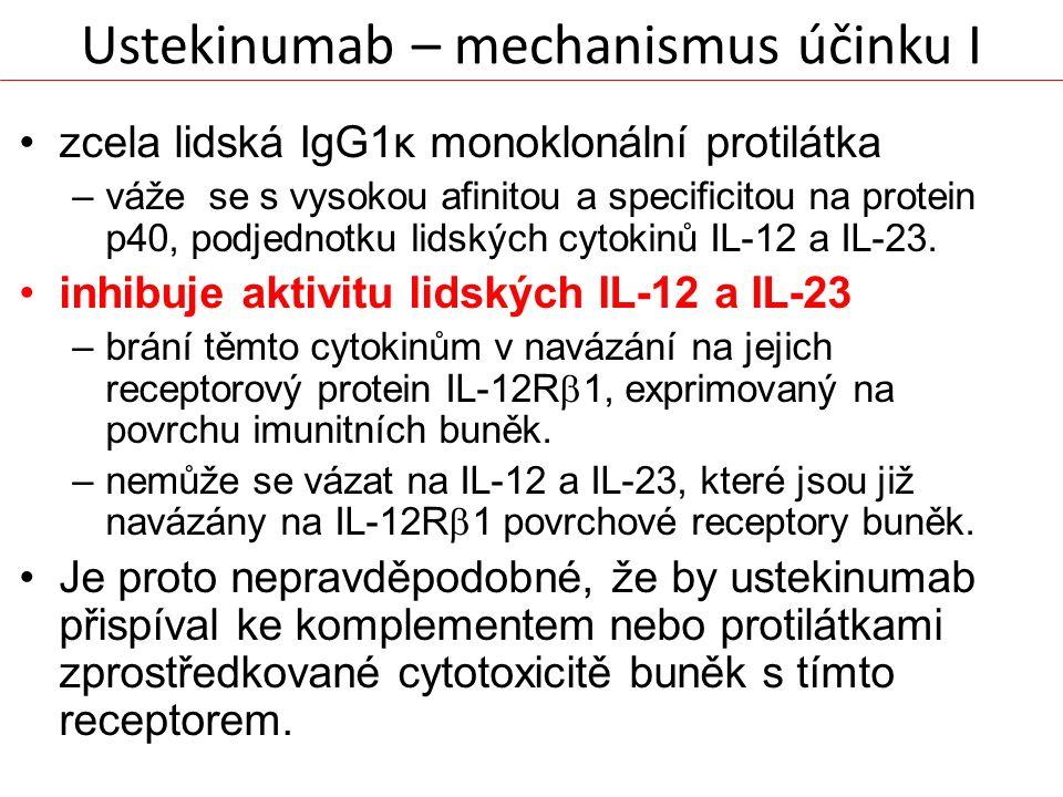 Ustekinumab – mechanismus účinku I zcela lidská IgG1κ monoklonální protilátka –váže se s vysokou afinitou a specificitou na protein p40, podjednotku l