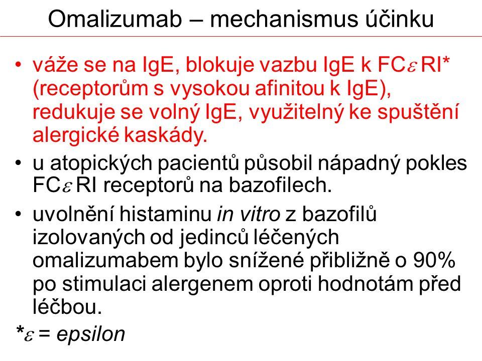 váže se na IgE, blokuje vazbu IgE k FC  RI* (receptorům s vysokou afinitou k IgE), redukuje se volný IgE, využitelný ke spuštění alergické kaskády. u