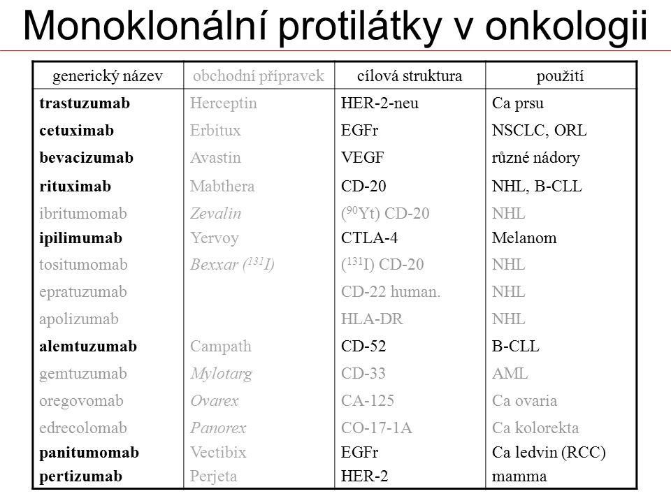 generický názevobchodní přípravekcílová strukturapoužití trastuzumabHerceptinHER-2-neuCa prsu cetuximabErbituxEGFrNSCLC, ORL bevacizumabAvastinVEGFrůz