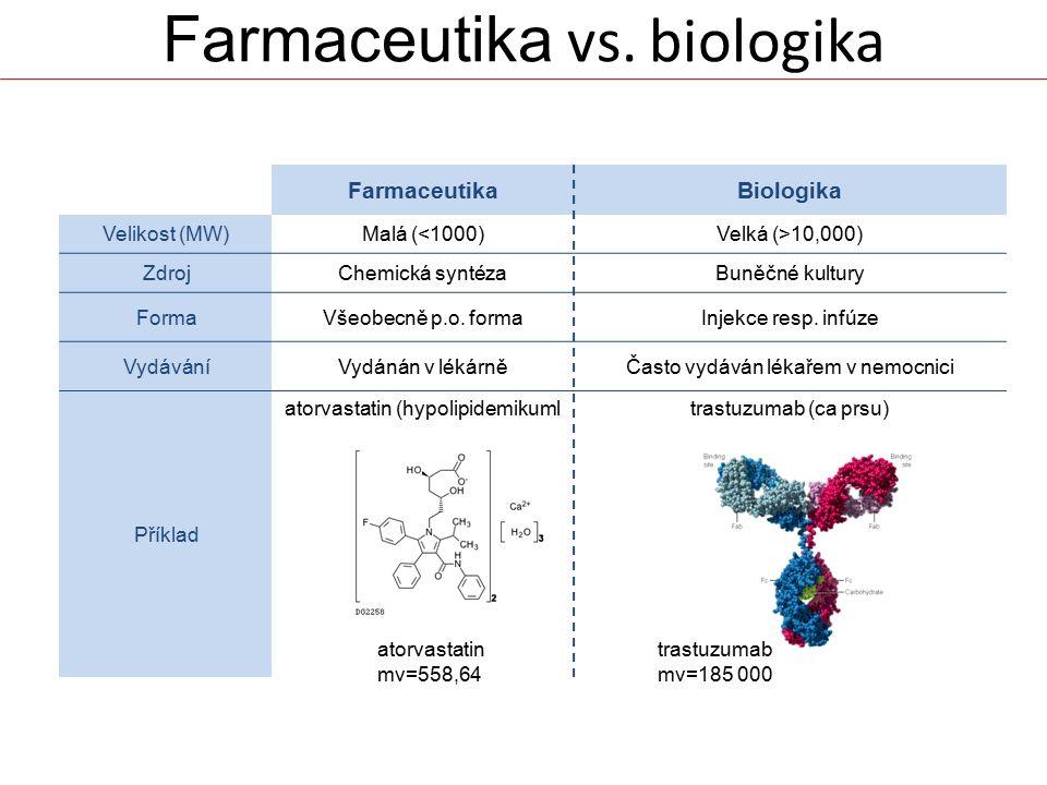 Farmaceutika vs. biologika FarmaceutikaBiologika Velikost (MW)Malá (<1000)Velká (>10,000) ZdrojChemická syntézaBuněčné kultury FormaVšeobecně p.o. for