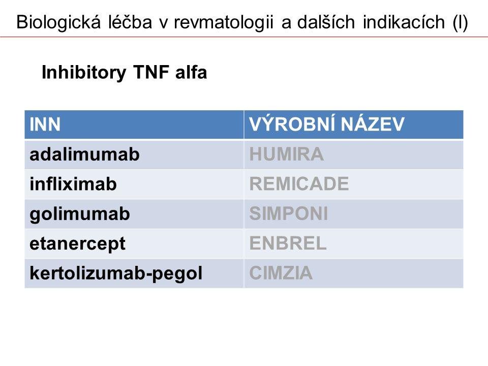 Biologická léčba v revmatologii a dalších indikacích (l) INNVÝROBNÍ NÁZEV adalimumabHUMIRA infliximabREMICADE golimumabSIMPONI etanerceptENBREL kertol