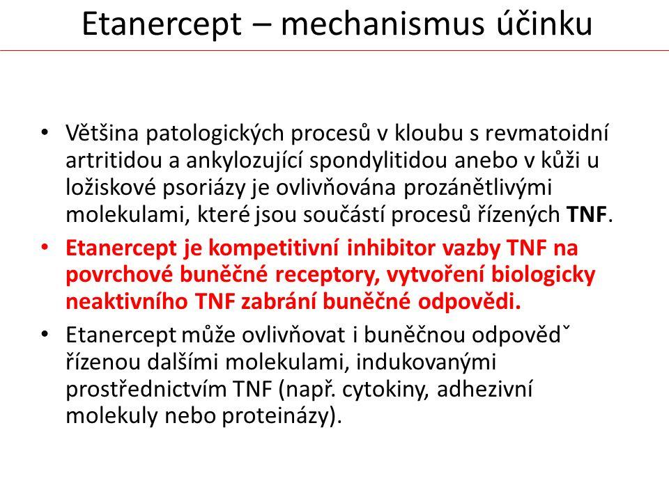 Etanercept – mechanismus účinku Většina patologických procesů v kloubu s revmatoidní artritidou a ankylozující spondylitidou anebo v kůži u ložiskové