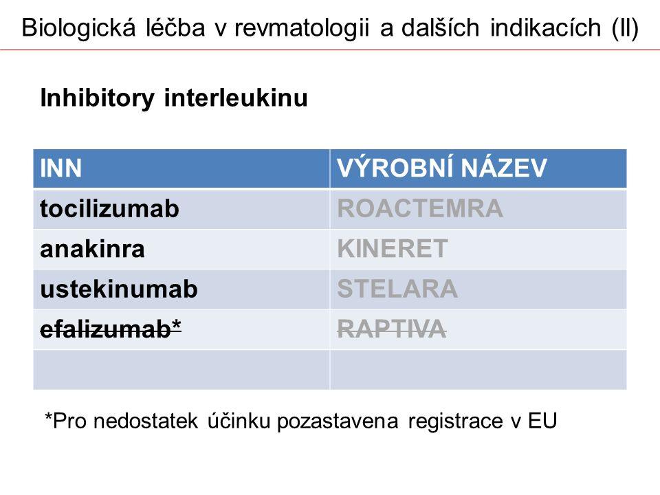 Biologická léčba v revmatologii a dalších indikacích (Il) INNVÝROBNÍ NÁZEV tocilizumabROACTEMRA anakinraKINERET ustekinumabSTELARA efalizumab*RAPTIVA