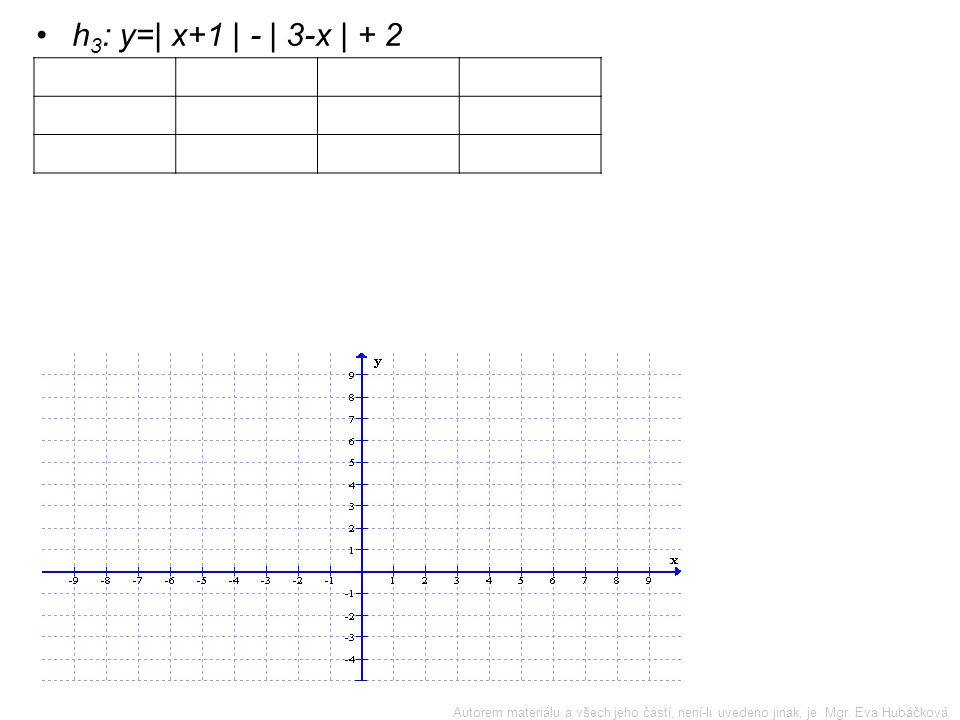 h 2 : y=| x+2 | +0,5·| x-1 | - x Nulové body výrazů v absolutní hodnotě jsou x = -2, x = 1 2) (-∞;-2›(-2;1›(1;∞) x+2-++ x-1--+ 3) 1) Autorem materiálu