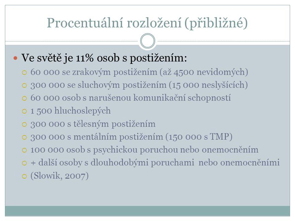 Procentuální rozložení (přibližné) Ve světě je 11% osob s postižením:  60 000 se zrakovým postižením (až 4500 nevidomých)  300 000 se sluchovým postižením (15 000 neslyšících)  60 000 osob s narušenou komunikační schopností  1 500 hluchoslepých  300 000 s tělesným postižením  300 000 s mentálním postižením (150 000 s TMP)  100 000 osob s psychickou poruchou nebo onemocněním  + další osoby s dlouhodobými poruchami nebo onemocněními  (Slowik, 2007)