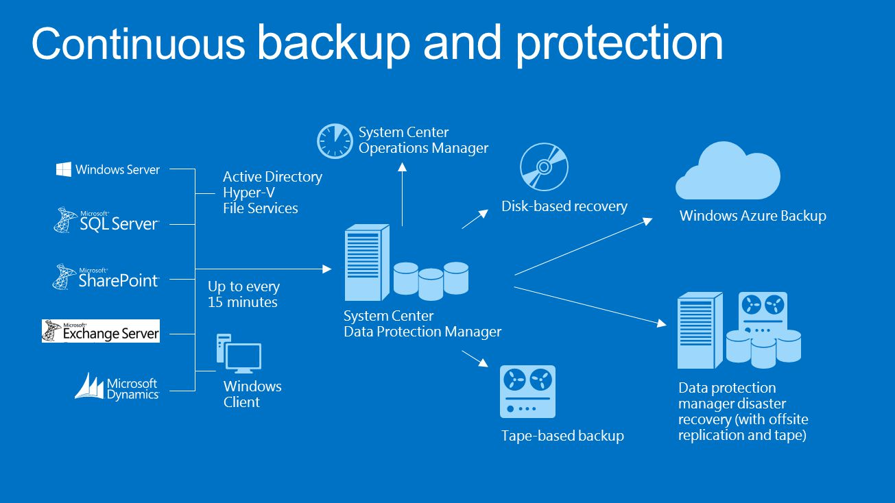 Continuous backup and protection Data protection manager disaster recovery (with offsite replication and tape) Tape-based backup Disk-based recovery Up to every 15 minutes Windows Azure Backup Active Directory Hyper-V File Services Windows Client System Center Operations Manager System Center Data Protection Manager
