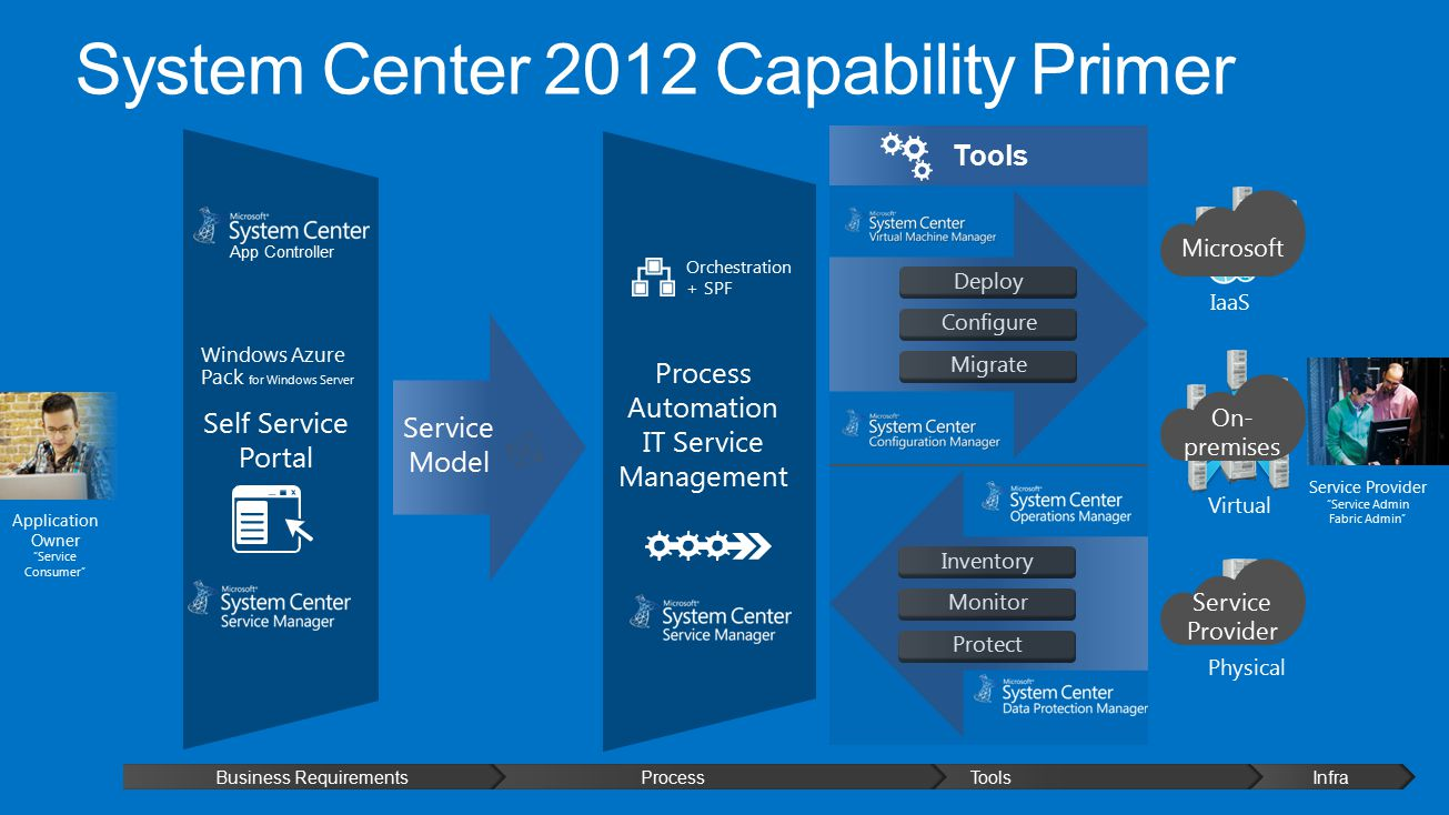System Center 2012 Capability Primer Inventory Monitor Protect Process Automation IT Service Management Self Service Portal InfraToolsProcessBusiness Requirements Deploy Configure Migrate IaaS Virtual Physical Tools Service Provider Service Admin Fabric Admin Application Owner Service Consumer Service Model App Controller Windows Azure Pack for Windows Server Orchestration + SPF Microsoft On- premises Service Provider