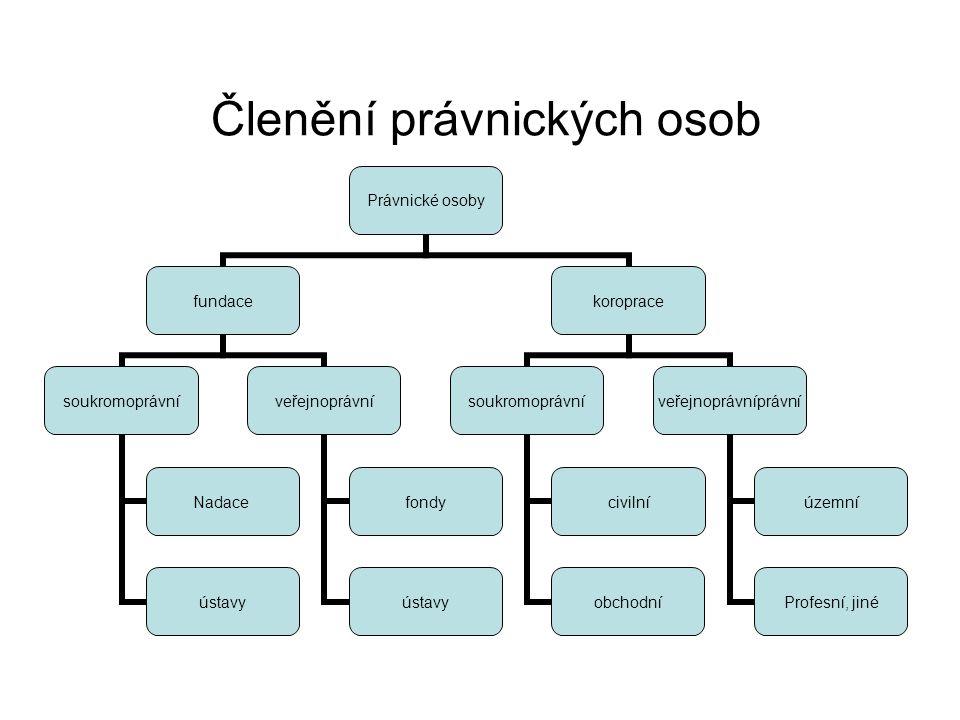 Členění právnických osob I.1.