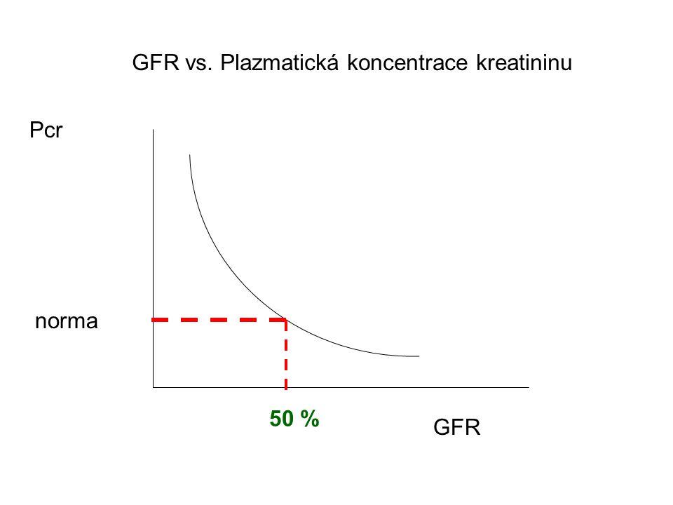 GFR vs. Plazmatická koncentrace kreatininu Pcr GFR 50 % norma