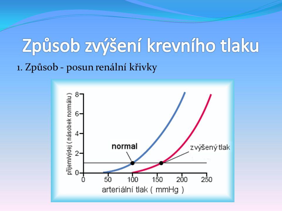 1. Způsob - posun renální křivky