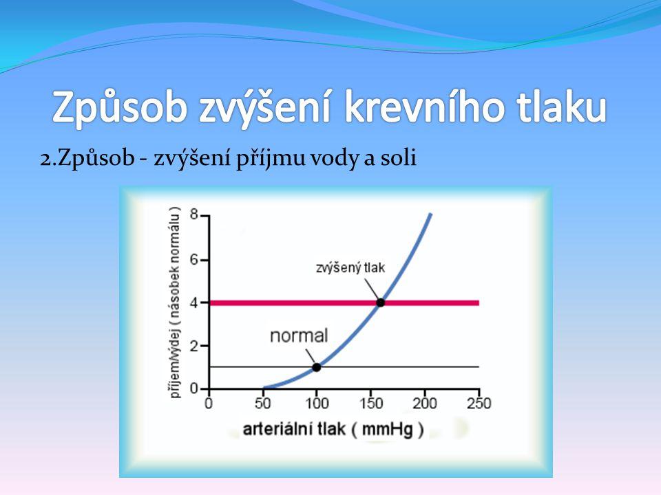 2.Způsob - zvýšení příjmu vody a soli