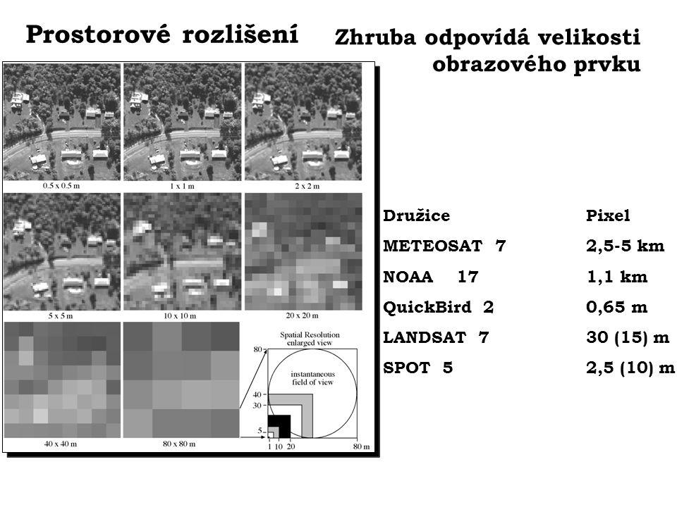 Prostorové rozlišení Zhruba odpovídá velikosti obrazového prvku DružicePixel METEOSAT 72,5-5 km NOAA 171,1 km QuickBird 20,65 m LANDSAT 730 (15) m SPO