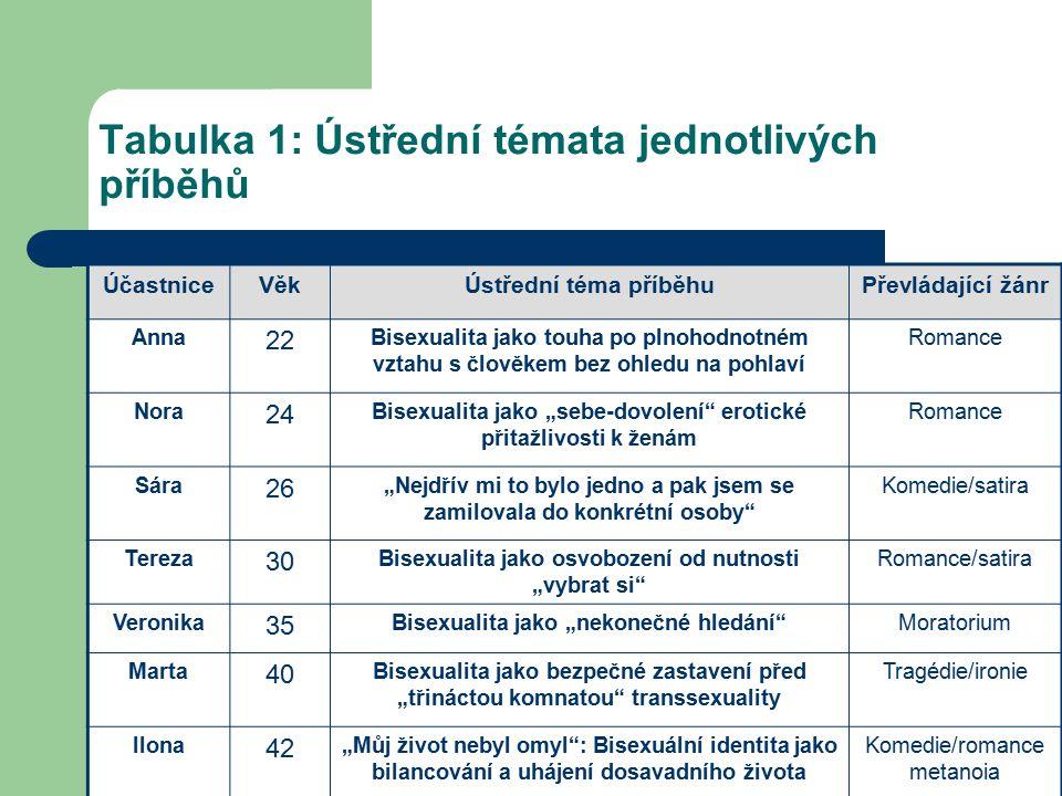 Tabulka 1: Ústřední témata jednotlivých příběhů ÚčastniceVěkÚstřední téma příběhuPřevládající žánr Anna 22 Bisexualita jako touha po plnohodnotném vzt