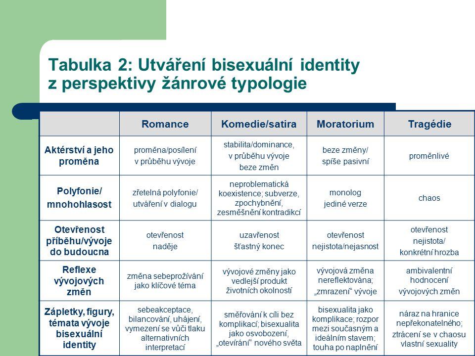 Tabulka 2: Utváření bisexuální identity z perspektivy žánrové typologie RomanceKomedie/satiraMoratoriumTragédie Aktérství a jeho proměna proměna/posíl