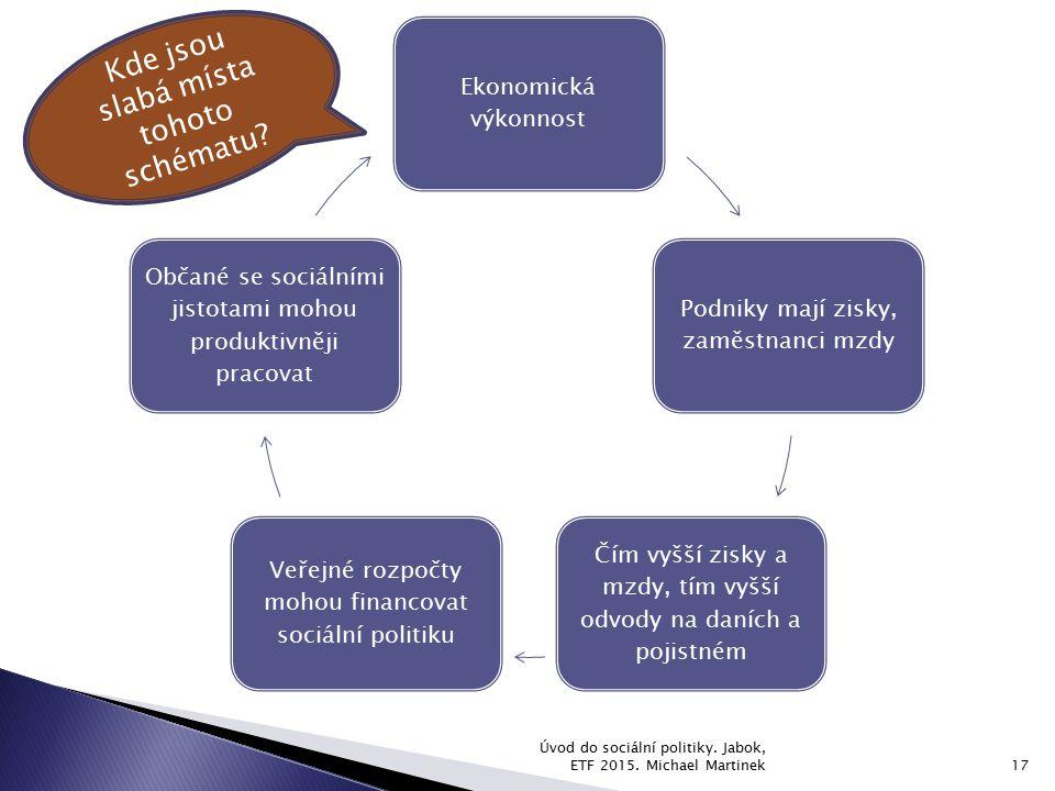 Úvod do sociální politiky. Jabok, ETF 2015. Michael Martinek17 Ekonomická výkonnost Podniky mají zisky, zaměstnanci mzdy Čím vyšší zisky a mzdy, tím v