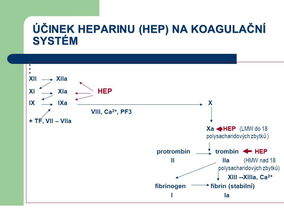 ÚČINEK HEPARINU (HEP) NA KOAGULAČNÍ SYSTÉM  XII XIIa HEP XI XIa HEP IX IXa X VIII, Ca 2+, PF3 + TF, VII – VIIa HEP Xa HEP (LMW do 18 polysacharidových zbytků ) HEP protrombin trombin HEP II IIa (HMW nad 18 polysacharidových zbytků) XIII --XIIIa, Ca 2+ fibrinogen fibrin (stabilní) I Ia