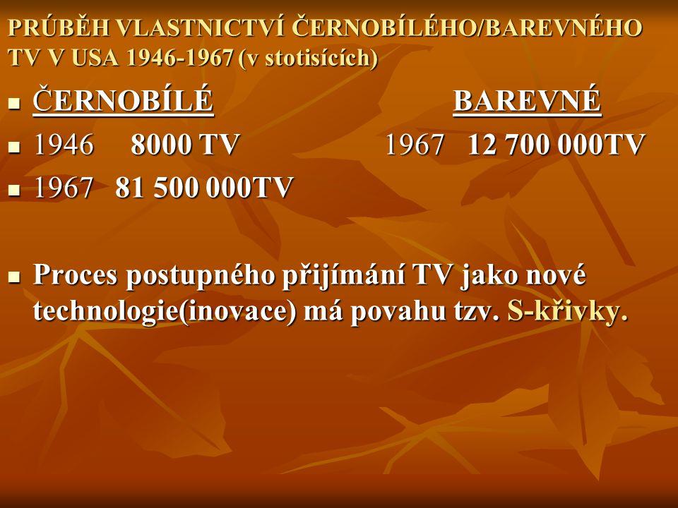 PRÚBĚH VLASTNICTVÍ ČERNOBÍLÉHO/BAREVNÉHO TV V USA 1946-1967 (v stotisících) ČERNOBÍLÉ BAREVNÉ ČERNOBÍLÉ BAREVNÉ 1946 8000 TV 1967 12 700 000TV 1946 80