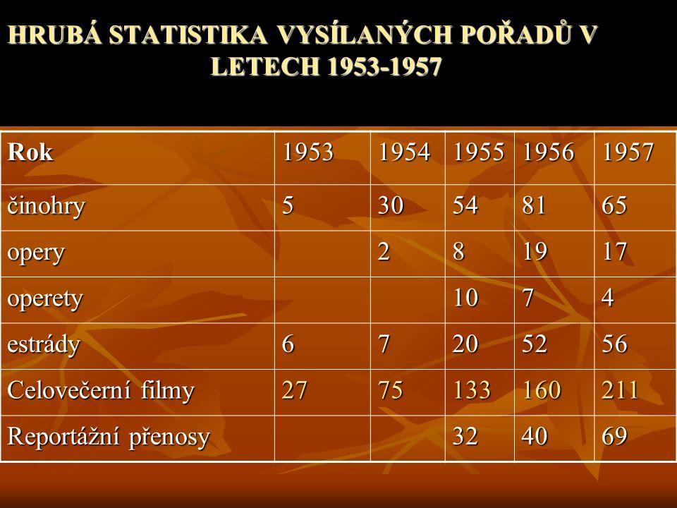 HRUBÁ STATISTIKA VYSÍLANÝCH POŘADŮ V LETECH 1953-1957 Rok19531954195519561957 činohry530548165 opery281917 operety1074 estrády67205256 Celovečerní fil