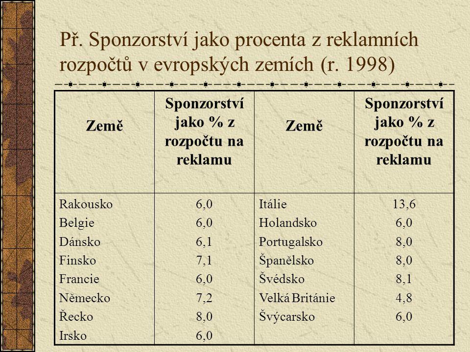 Př. Sponzorství jako procenta z reklamních rozpočtů v evropských zemích (r.