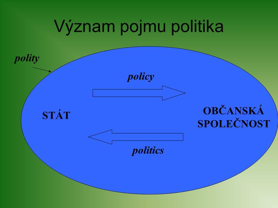 Význam pojmu politika policy politics STÁT OBČANSKÁ SPOLEČNOST polity