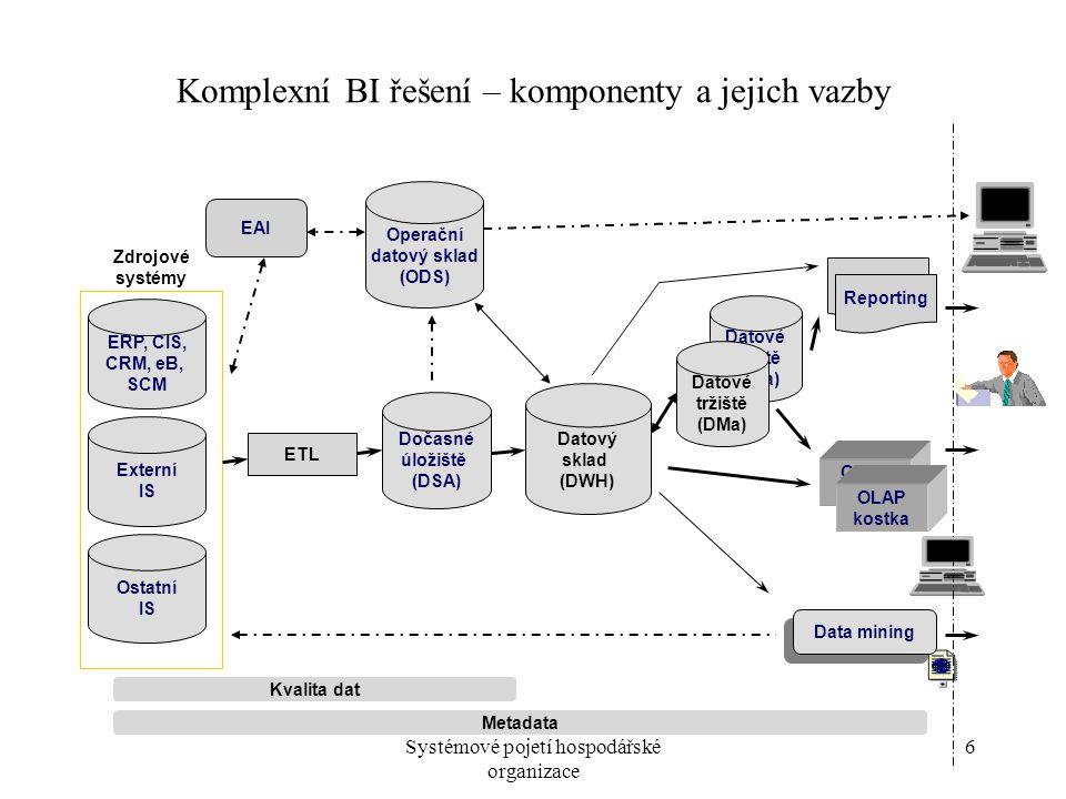 Systémové pojetí hospodářské organizace 6 Datové tržiště (DMa) Komplexní BI řešení – komponenty a jejich vazby OLAP kostka ERP, CIS, CRM, eB, SCM Operační datový sklad (ODS) Data mining Dočasné úložiště (DSA) Datový sklad (DWH) Datové tržiště (DMa) Reporting EAI Zdrojové systémy Externí IS Ostatní IS ETL OLAP kostka Reporting Kvalita dat Metadata