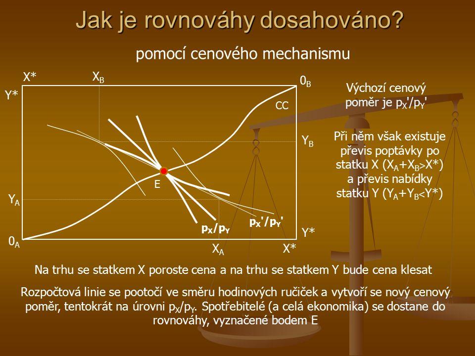 Všeobecná rovnováha Y PPF xAxA x* y* yAyA E X UAUA UBUB E E Px/Py xBxB yByB Rovnováha ekonomiky se nachází v bodě E', rovnováha spotřebitelů v bodě E Celkově vyrobené množství statku X je na úrovni X* a statku Y na Y* V rovnováze spotřebitel A nakupuje X A a Y A statků a spotřebitel B nakupuje X B a Y B statků U A +U B