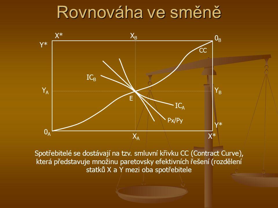 Jak je rovnováhy dosahováno? pomocí cenového mechanismu 0A0A 0B0B X*X* Y* E XBXB YBYB XAXA pX'/pY'pX'/pY' X*X* YAYA pX/pYpX/pY Výchozí cenový poměr je