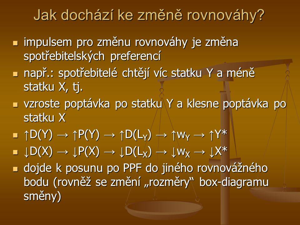 Rovnováha ve směně 0A0A 0B0B X*X* Y*Y* X*X* Y*Y* IC A IC B E CC XBXB YBYB XAXA Px/Py YAYA Spotřebitelé se dostávají na tzv.