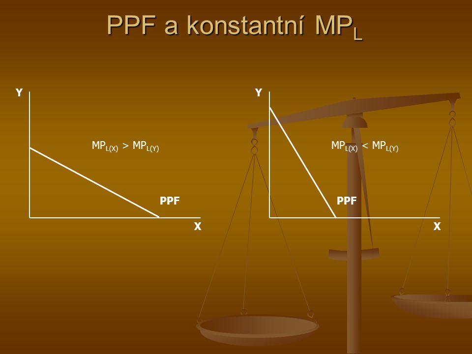 PPF a konstantní MP L X Y PPF PPF je zde lineární – na dodatečnou jednotku statku X je třeba obětovat stále stejné množství statku Y, protože MP L je u výroby obou statků konstantní MRPT je podél lineární PPF konstantní L TP L QYQY L QXQX