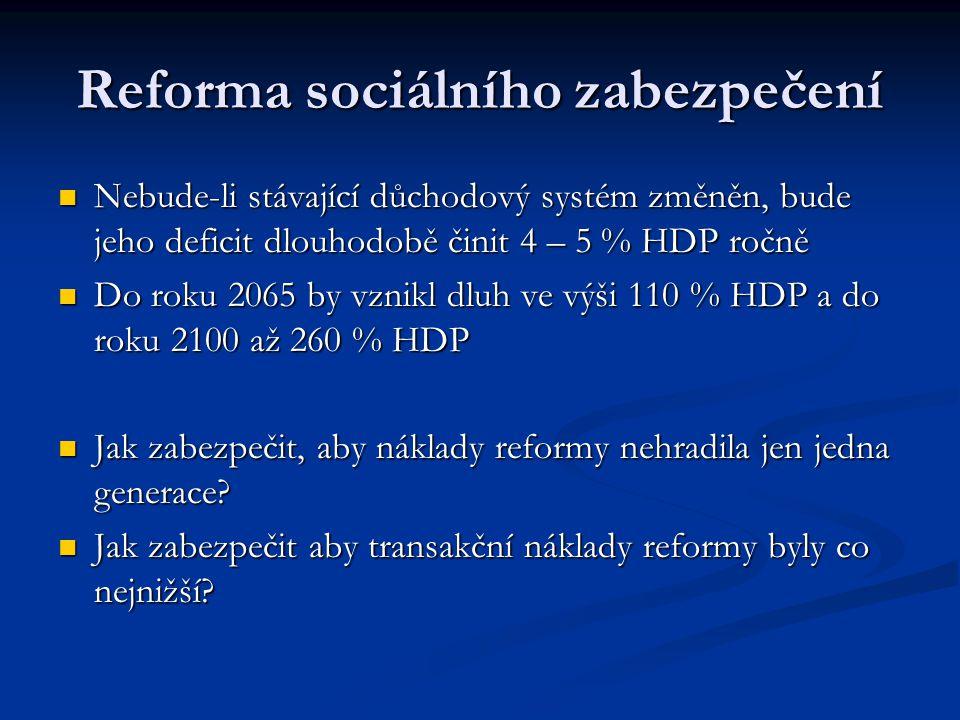 Reforma sociálního zabezpečení Nebude-li stávající důchodový systém změněn, bude jeho deficit dlouhodobě činit 4 – 5 % HDP ročně Nebude-li stávající důchodový systém změněn, bude jeho deficit dlouhodobě činit 4 – 5 % HDP ročně Do roku 2065 by vznikl dluh ve výši 110 % HDP a do roku 2100 až 260 % HDP Do roku 2065 by vznikl dluh ve výši 110 % HDP a do roku 2100 až 260 % HDP Jak zabezpečit, aby náklady reformy nehradila jen jedna generace.