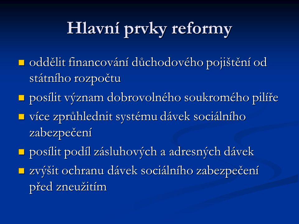 Hlavní prvky reformy oddělit financování důchodového pojištění od státního rozpočtu oddělit financování důchodového pojištění od státního rozpočtu posílit význam dobrovolného soukromého pilíře posílit význam dobrovolného soukromého pilíře více zprůhlednit systému dávek sociálního zabezpečení více zprůhlednit systému dávek sociálního zabezpečení posílit podíl zásluhových a adresných dávek posílit podíl zásluhových a adresných dávek zvýšit ochranu dávek sociálního zabezpečení před zneužitím zvýšit ochranu dávek sociálního zabezpečení před zneužitím