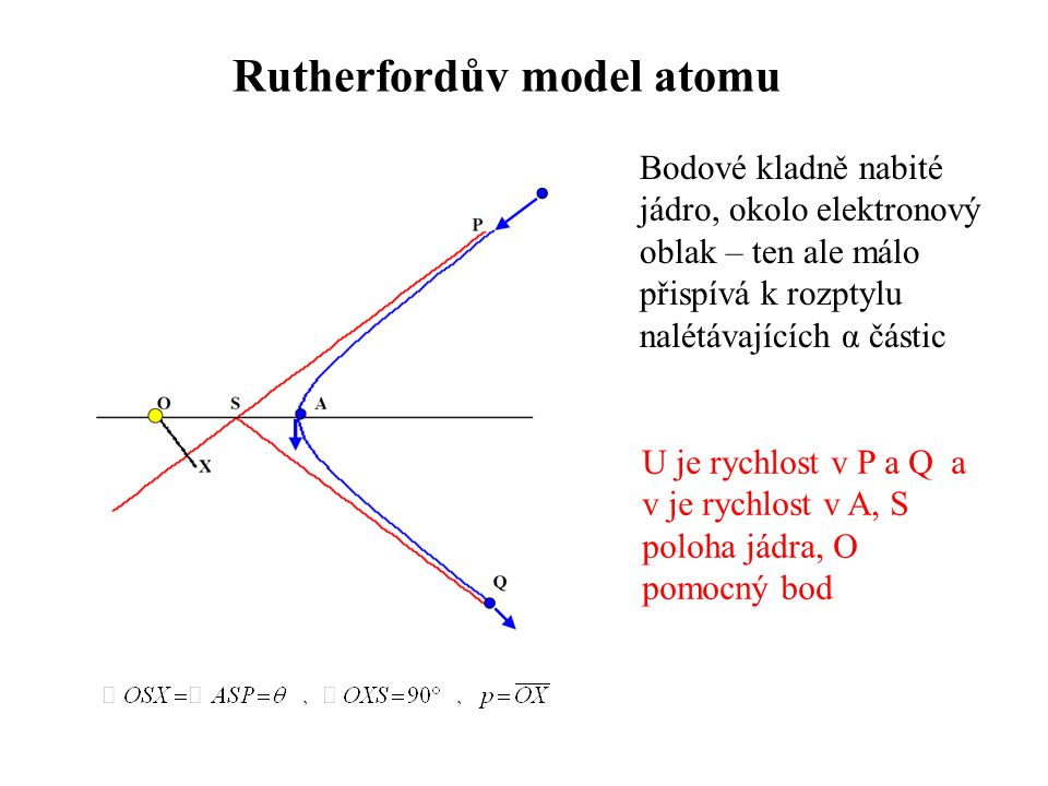 Rutherfordův model atomu Bodové kladně nabité jádro, okolo elektronový oblak – ten ale málo přispívá k rozptylu nalétávajících α částic U je rychlost