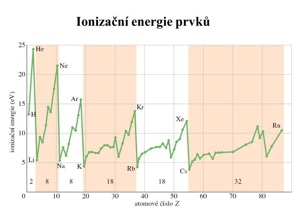 Ionizační energie prvků