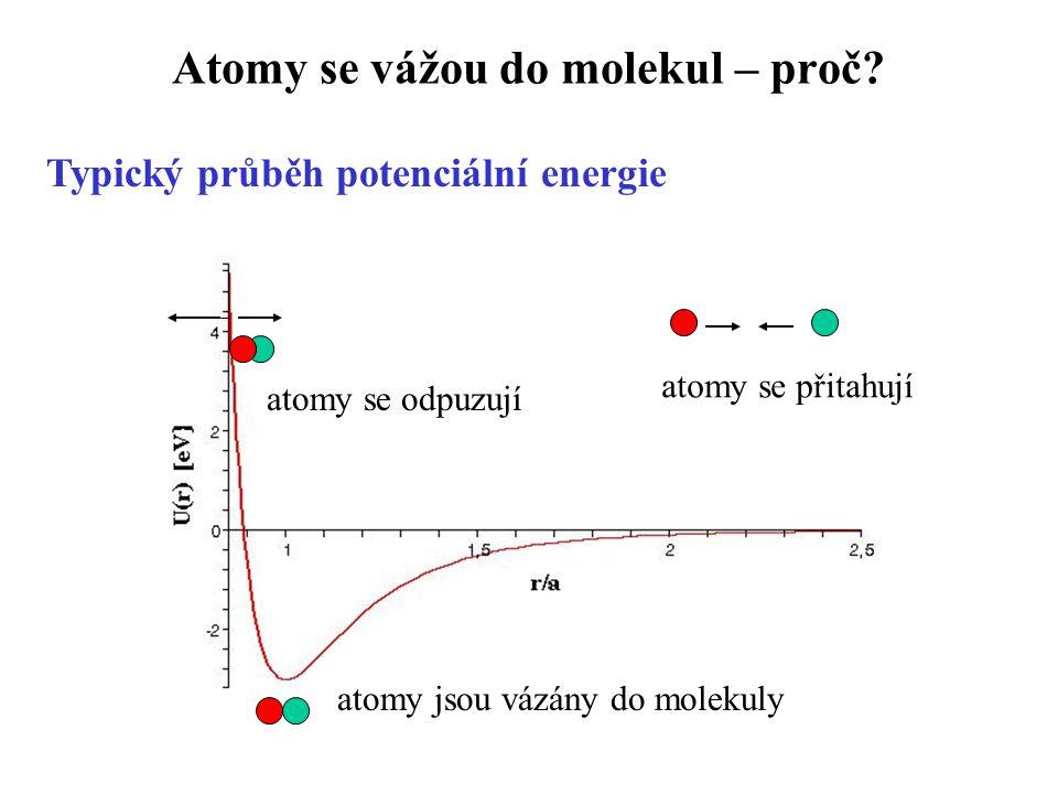 Atomy se vážou do molekul – proč? Typický průběh potenciální energie atomy se přitahují atomy se odpuzují atomy jsou vázány do molekuly