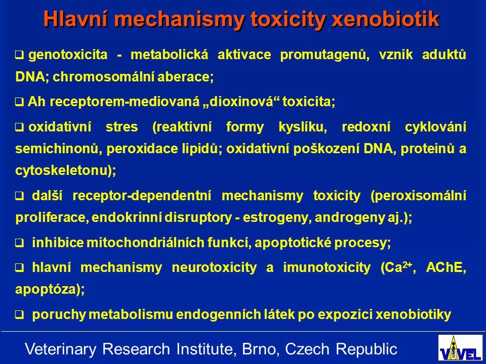 Veterinary Research Institute, Brno, Czech Republic Příklady farmak: estrogeny