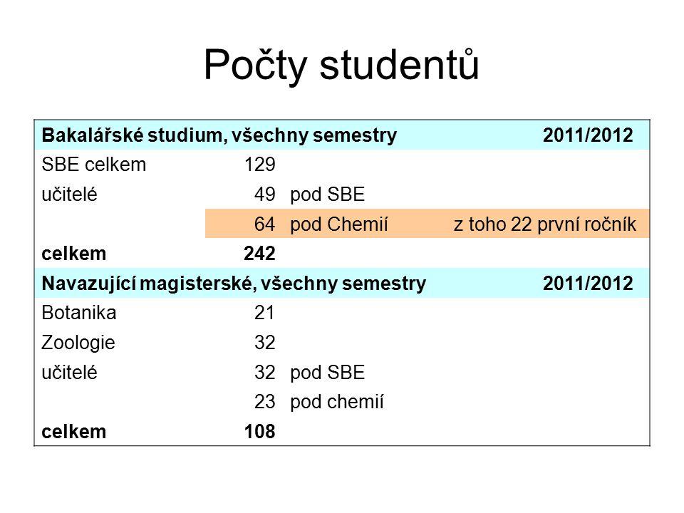 Počty studentů Bakalářské studium, všechny semestry 2011/2012 SBE celkem129 učitelé49pod SBE 64pod Chemiíz toho 22 první ročník celkem242 Navazující magisterské, všechny semestry 2011/2012 Botanika21 Zoologie32 učitelé32pod SBE 23pod chemií celkem108