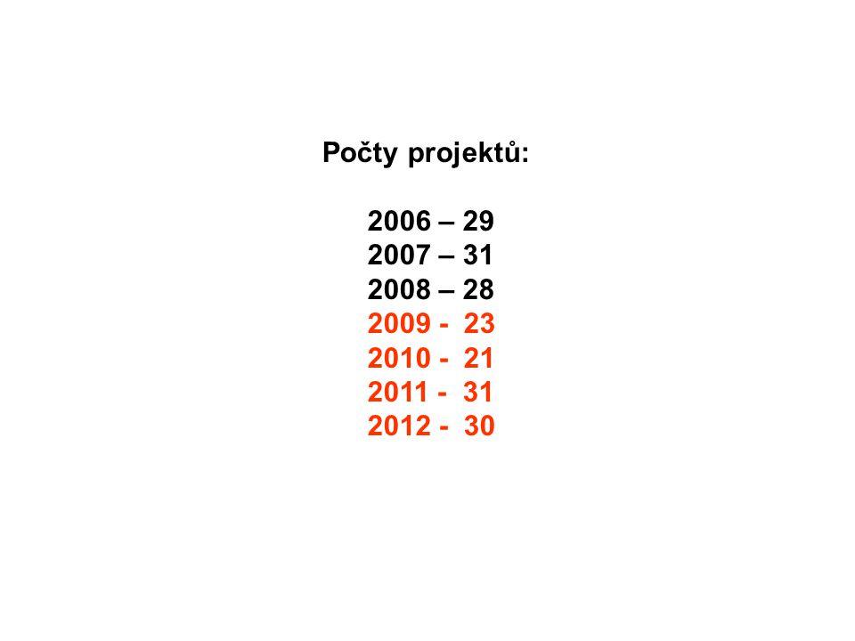 Počty projektů: 2006 – 29 2007 – 31 2008 – 28 2009 - 23 2010 - 21 2011 - 31 2012 - 30
