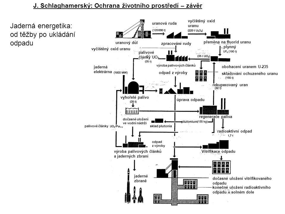 J. Schlaghamerský: Ochrana životního prostředí – závěr uranový důl zpracování rudy přeměna na fluorid uranu - plynný vyčištěný oxid uranu obohacení ur