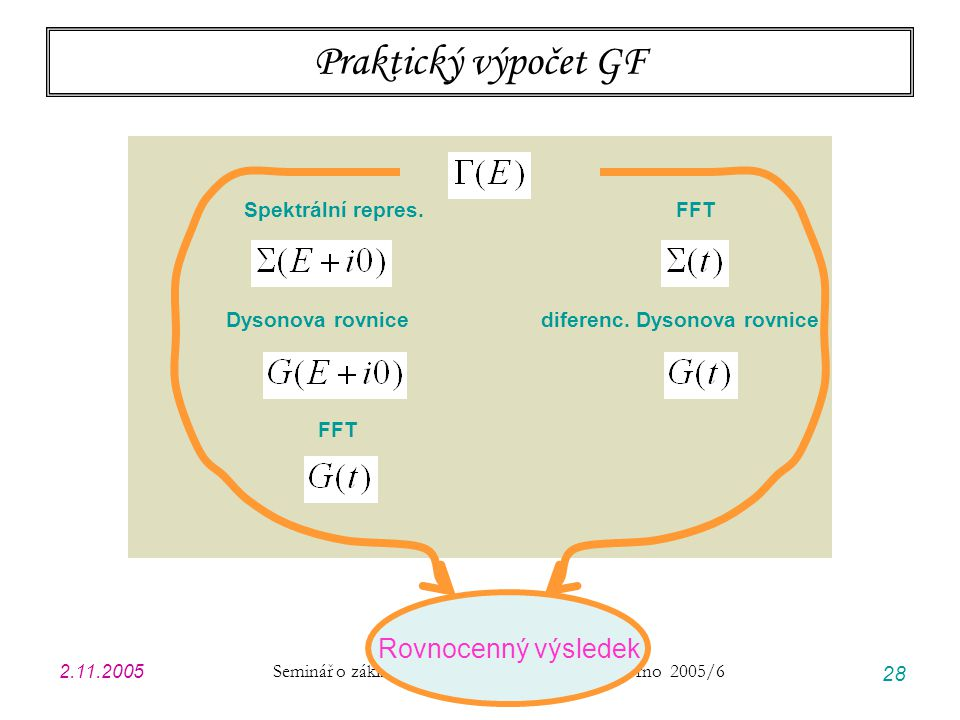 2.11.2005 Seminář o základech kvantové fyziky Brno 2005/6 28 Praktický výpočet GF Spektrální repres. FFT Dysonova rovnice diferenc. Dysonova rovnice F